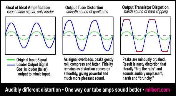 petit renseignement sur problème technique Distortion-TubesTransistors2