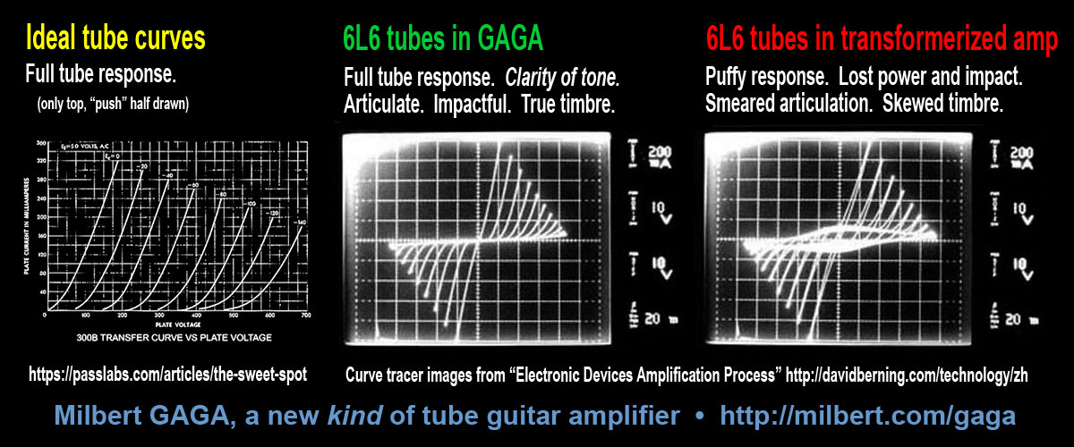 Milbert GAGA, a new kind of tube guitar amplifier with superior clarity of tone, vs traditional transformerized tube amps, vs Ideal 6L6 Tubes